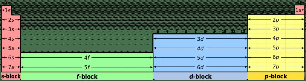 La tavola periodica degli elementi o tavola di mendeleev biopills - A tavola con gli hobbit pdf ...
