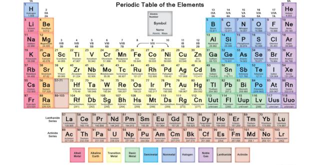 La tavola periodica degli elementi o tavola di mendeleev biopills - Tavola numeri di ossidazione ...