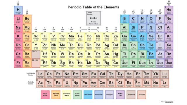 La tavola periodica degli elementi o tavola di mendeleev - Tavola periodica degli elementi con configurazione elettronica ...