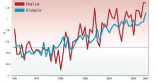Rapporto ISPRA sul clima