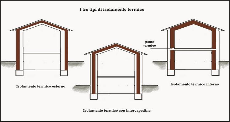 Isolamento termico e risparmio biopills - Isolamento termico dall interno ...