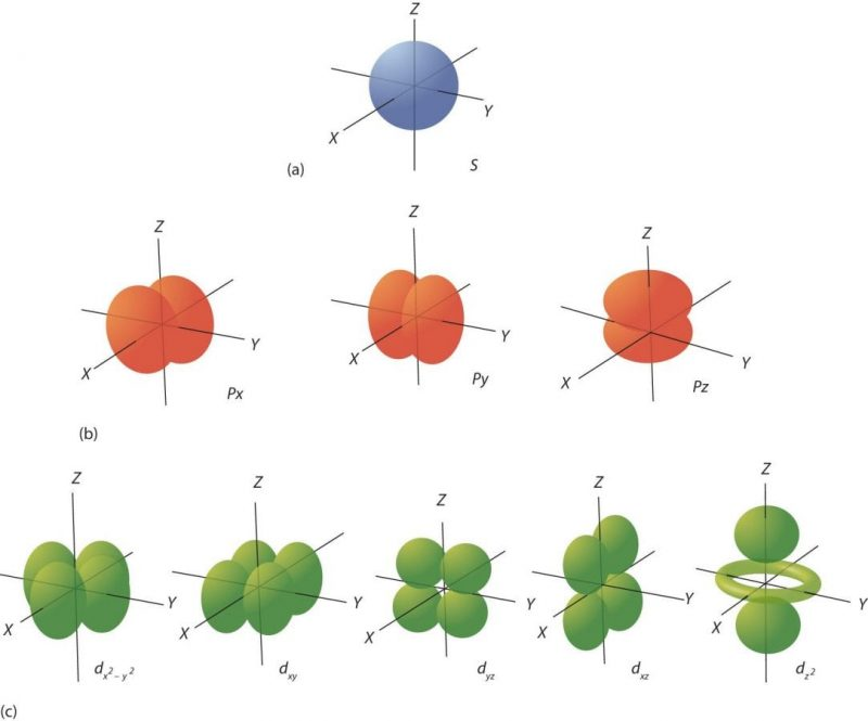 Orbitali-atomici