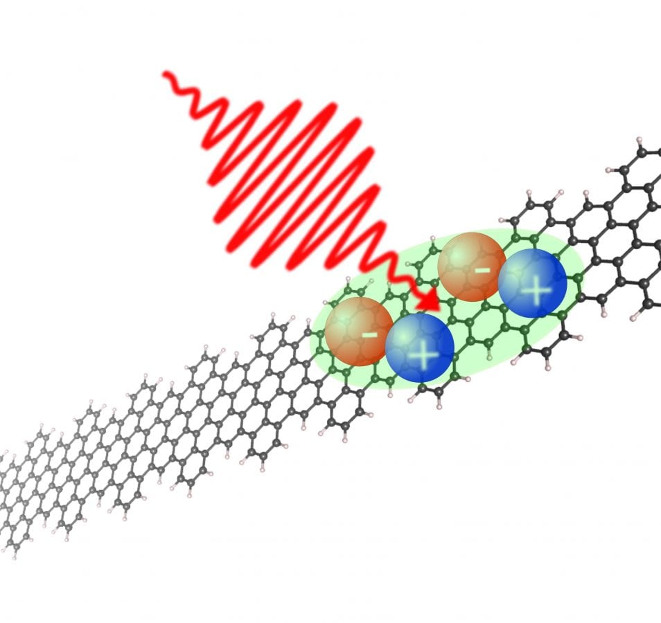 nanonastri di grafene