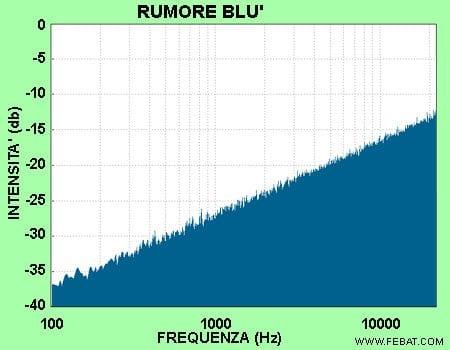 Spettro rumore blu