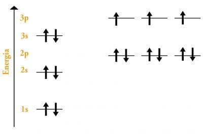 configurazione elettronica fosforo
