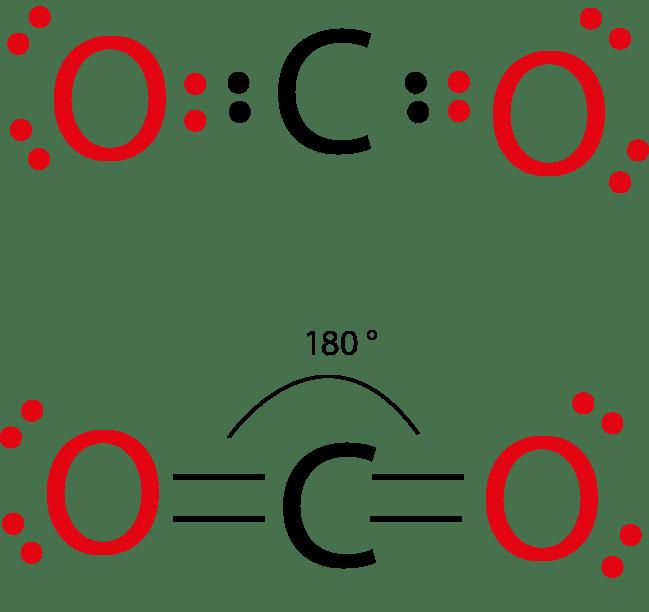 VSEPR anidride carbonica