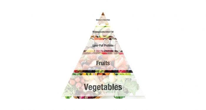 Piramide alimentare della dieta a zona