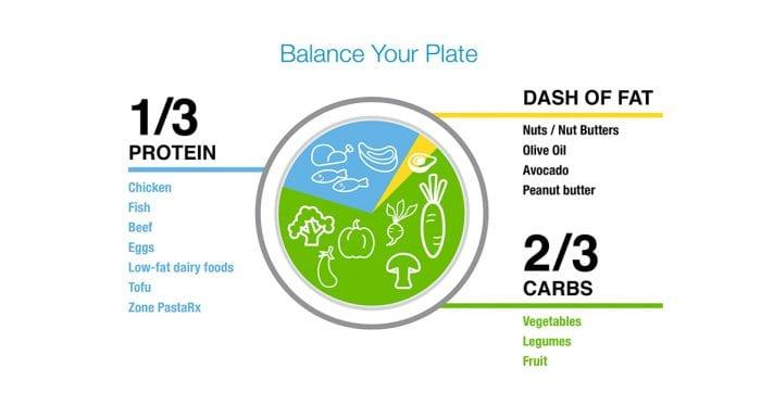 Bilanciamento di ogni pasto secondo la dieta a zona