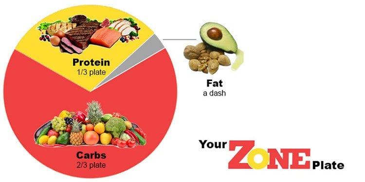 il piatto della dieta a zona
