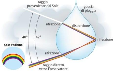 fisica dell'arcobaleno