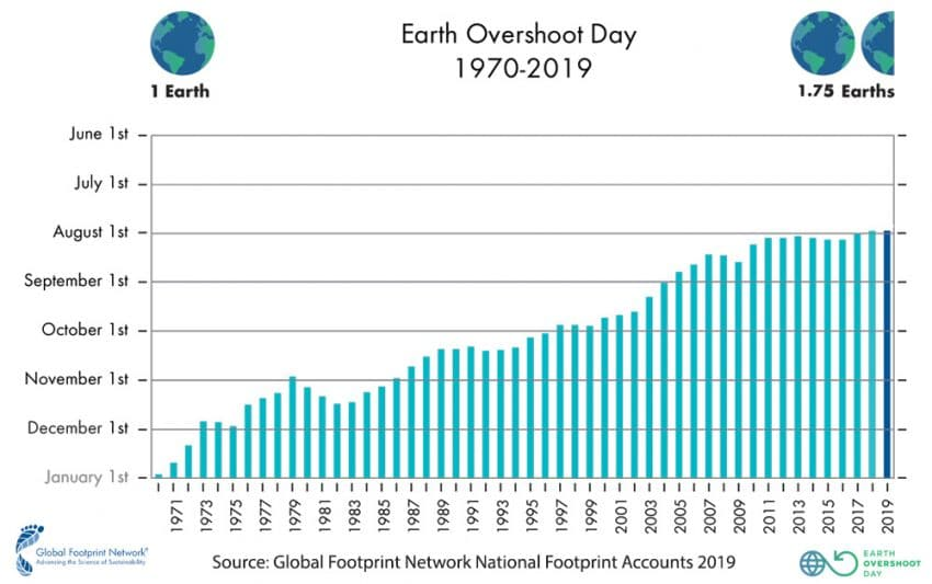 Andamento dell'Earth Overshoot Day dal 1970 ad oggi