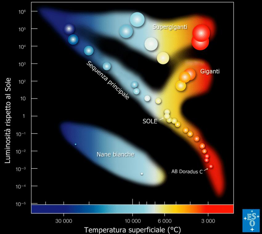 Diagramma H-R, che mostra una classificazione delle stelle basata sulla loro luminosità e la loro massa