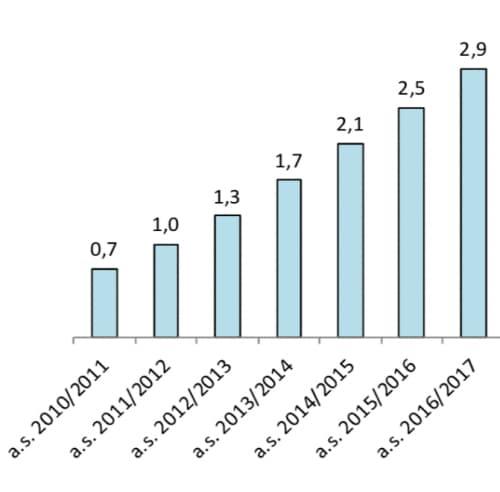 Fonte: MIUR ufficio statistiche e studi