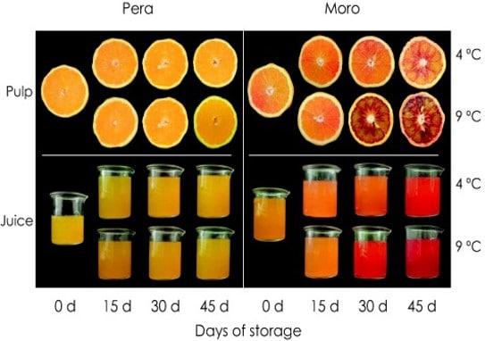 Aspetto del succo di arancia