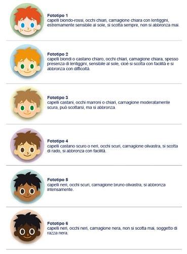 fototipi melanoma