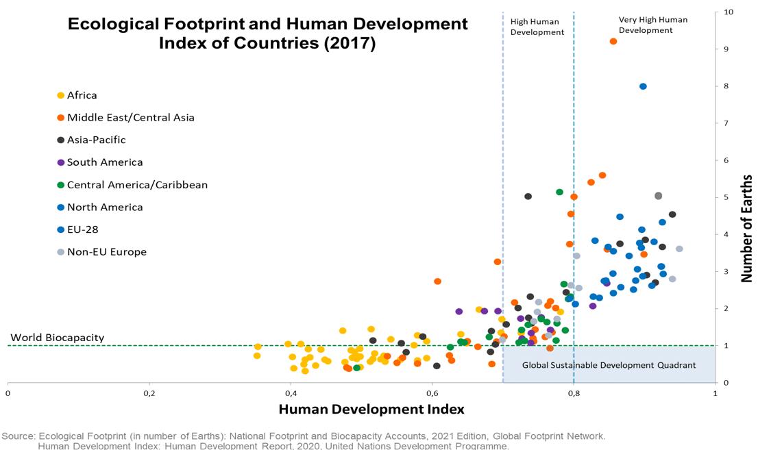 ecological foodprint
