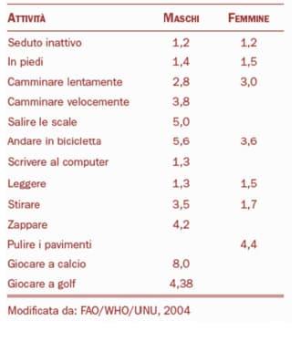 Costi energetici LAF attività