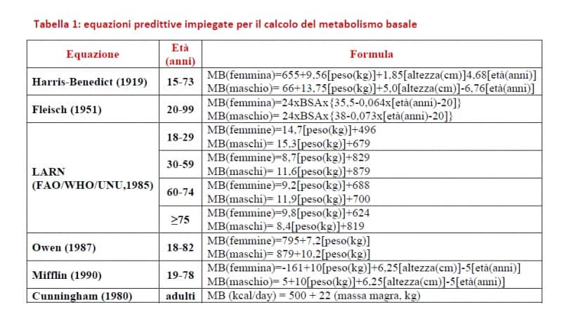 equazioni predittive metabolismo basale